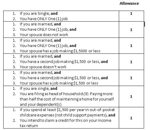 Worksheet Personal Allowances Worksheet your payroll taxes and employment laws can cost you use the w 4 personal allowances worksheet